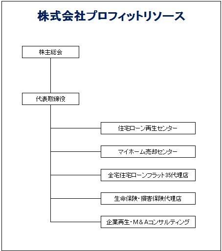 PR組織図